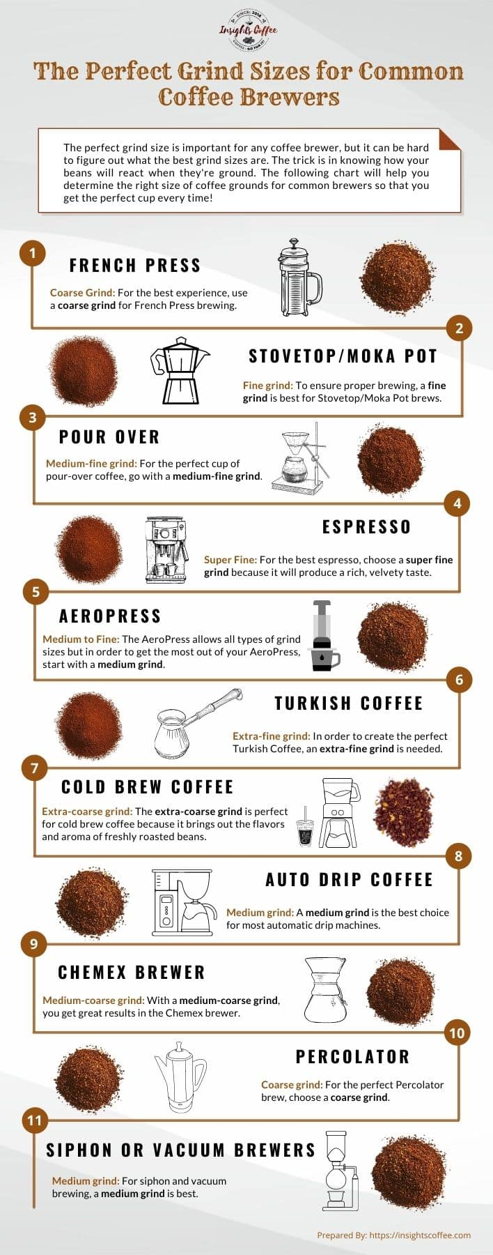 The Perfect Grind Sizes for Common Brewers